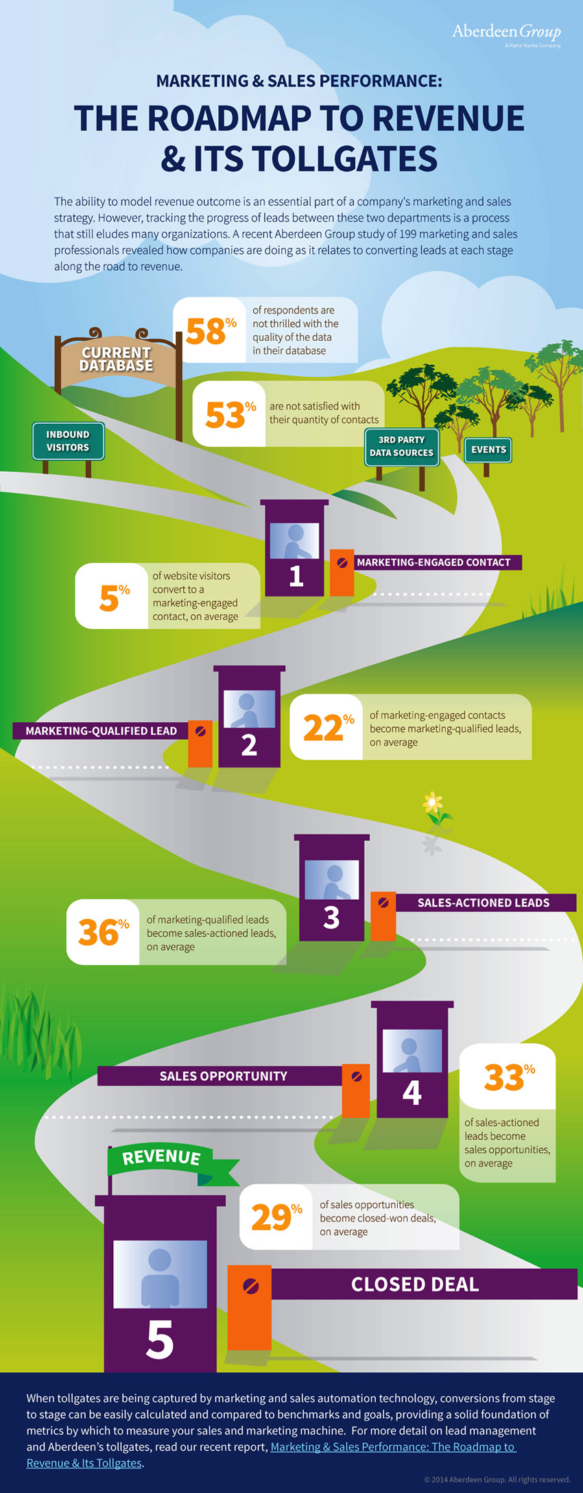Infographic on Lead Conversion from SmartforMarketing